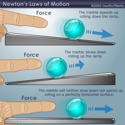 Newton's First Law of Motion: Law of Inertia
